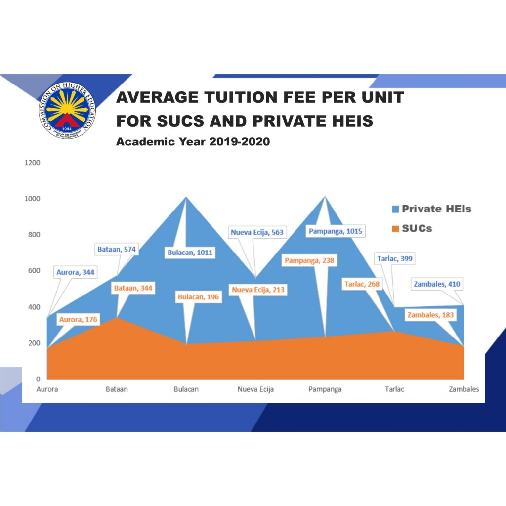 Average Tuition Fee per unit for SUCs and PHEIs