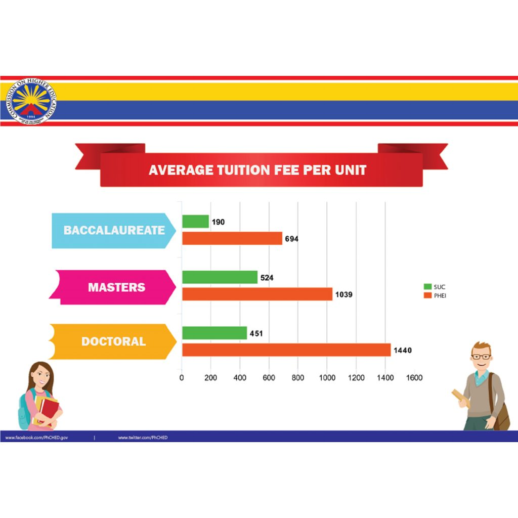 Average tuition fee per unit