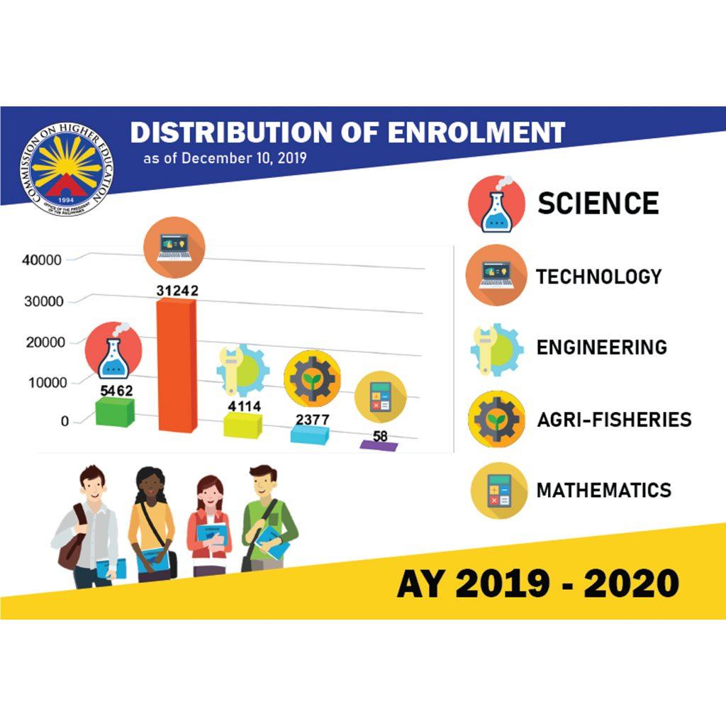 Distribution of Enrollment