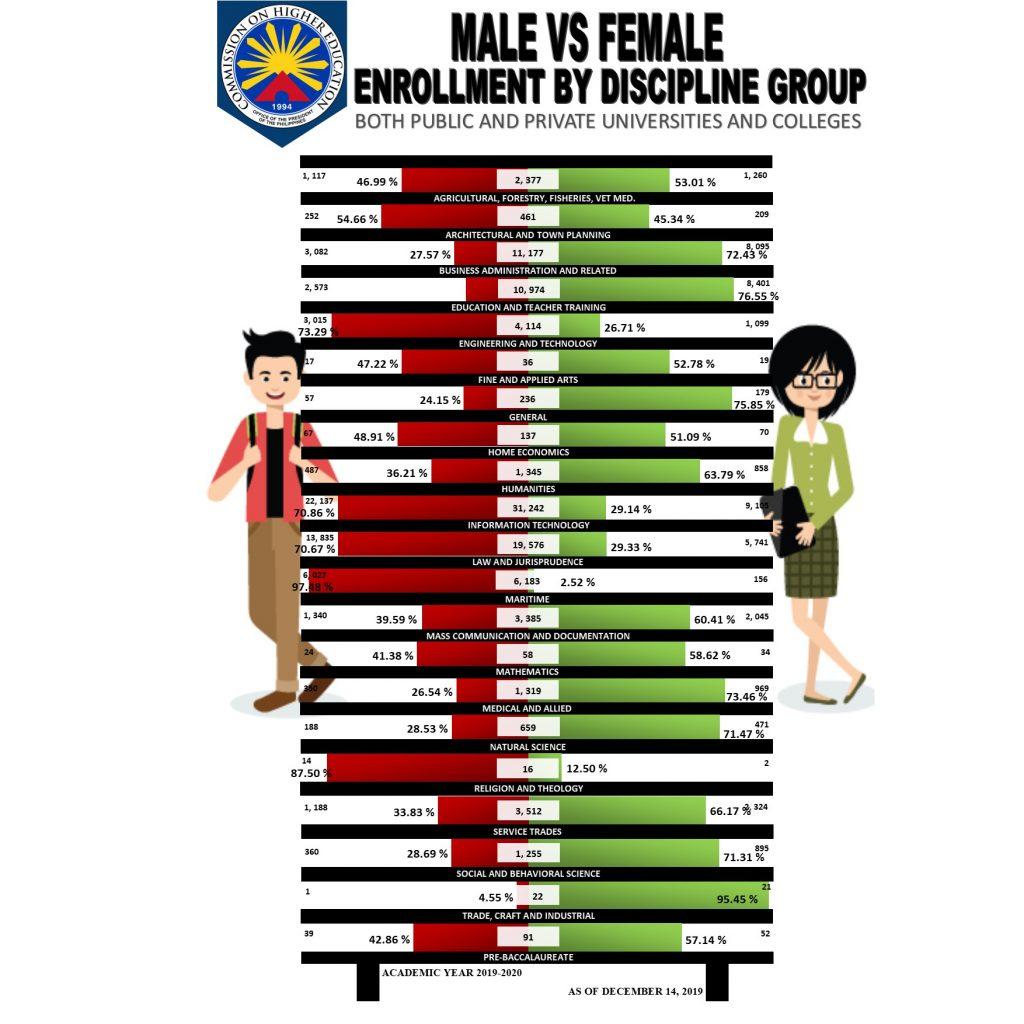 Enrollment by Discipline group
