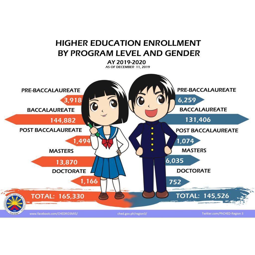 Higher Education Enrollment by program level aand gender