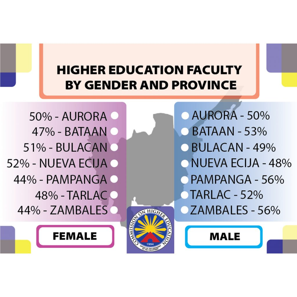 Higher Education Faculty by gender by province