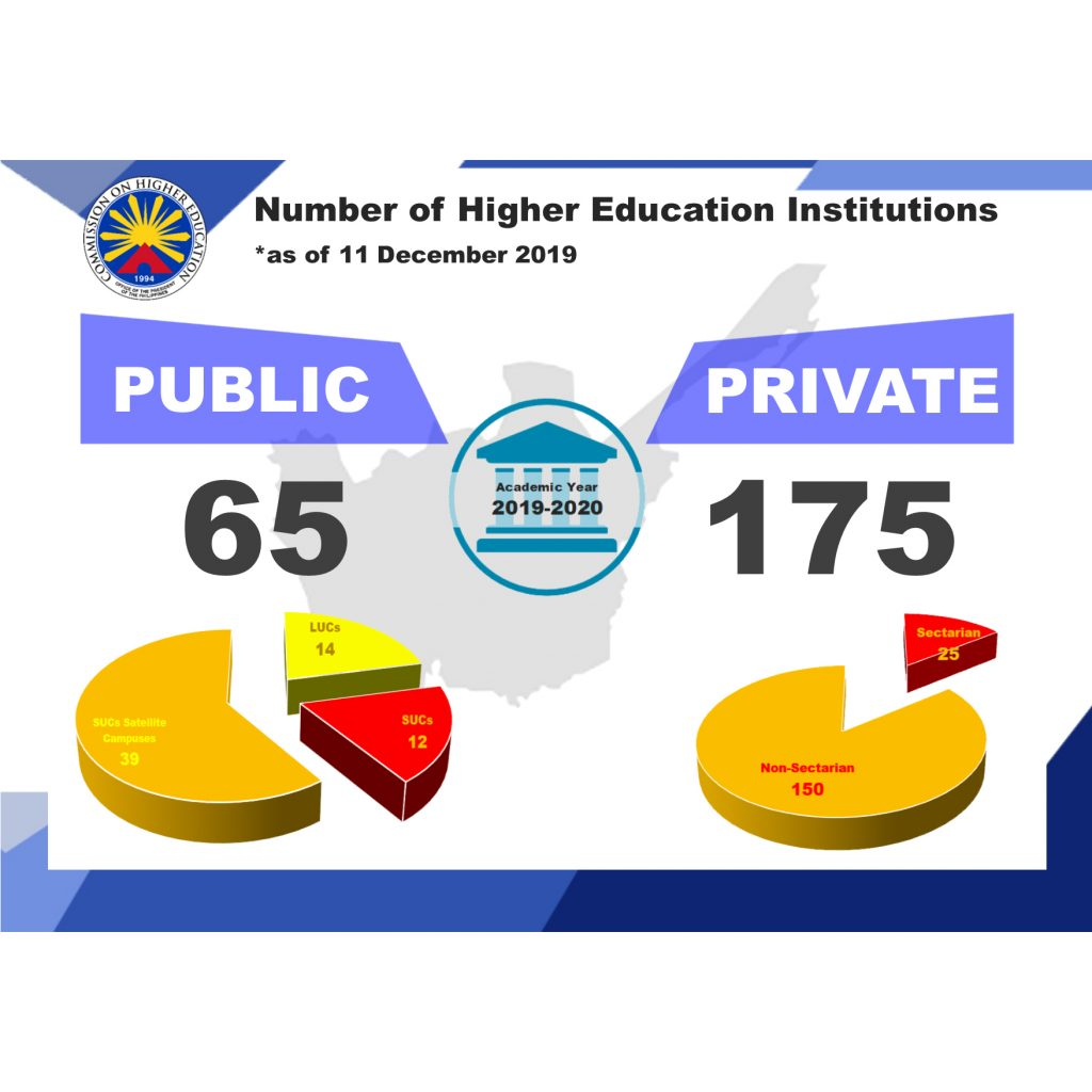 Number of Higher Education Institutions