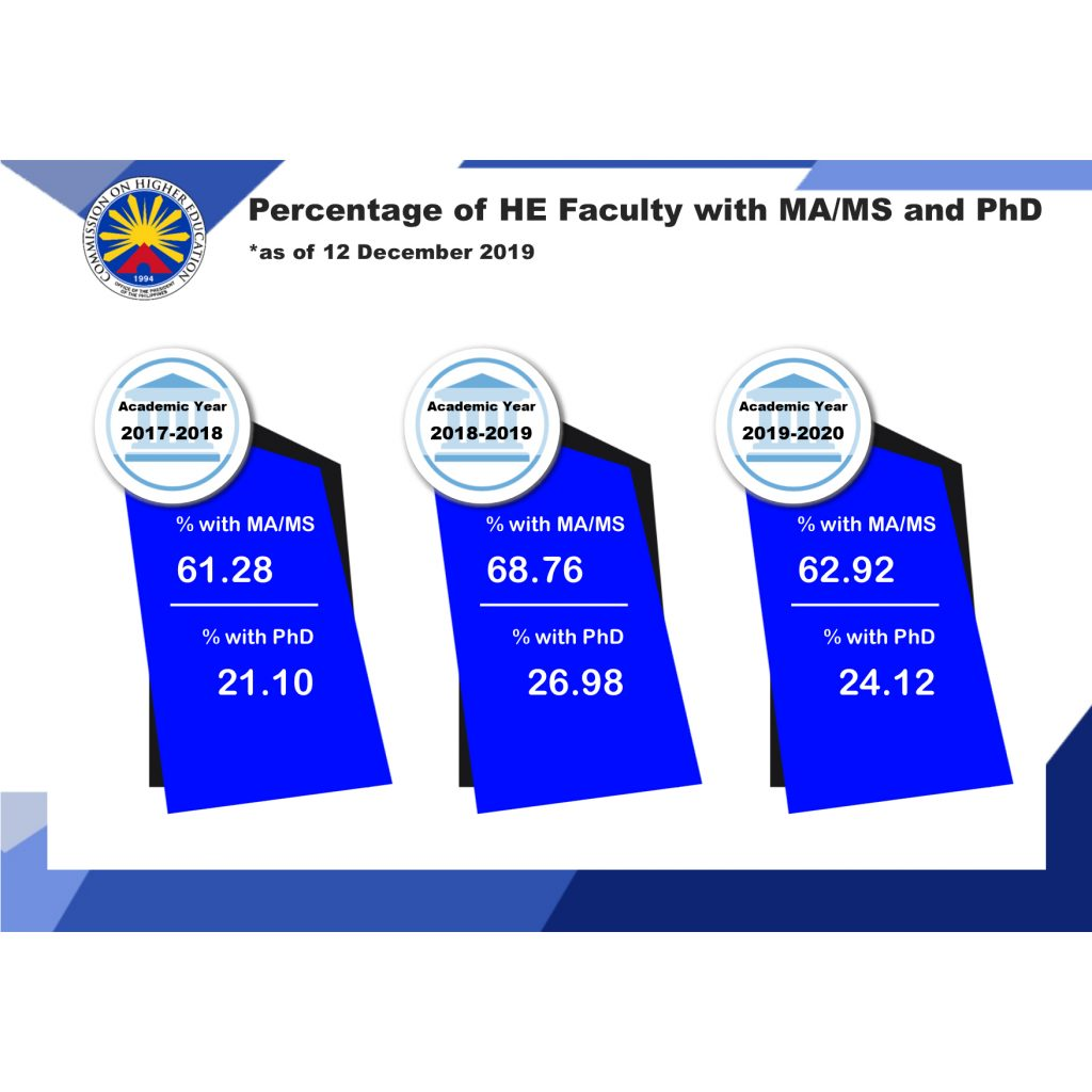 Percentage of HE Faculty with MA-MS and PhD