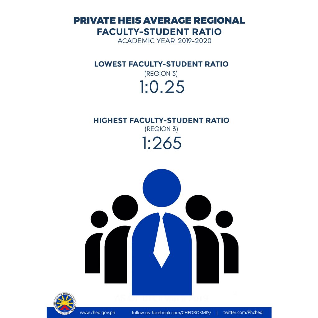 Private HEIs Average Regional Faculty Student Ratio