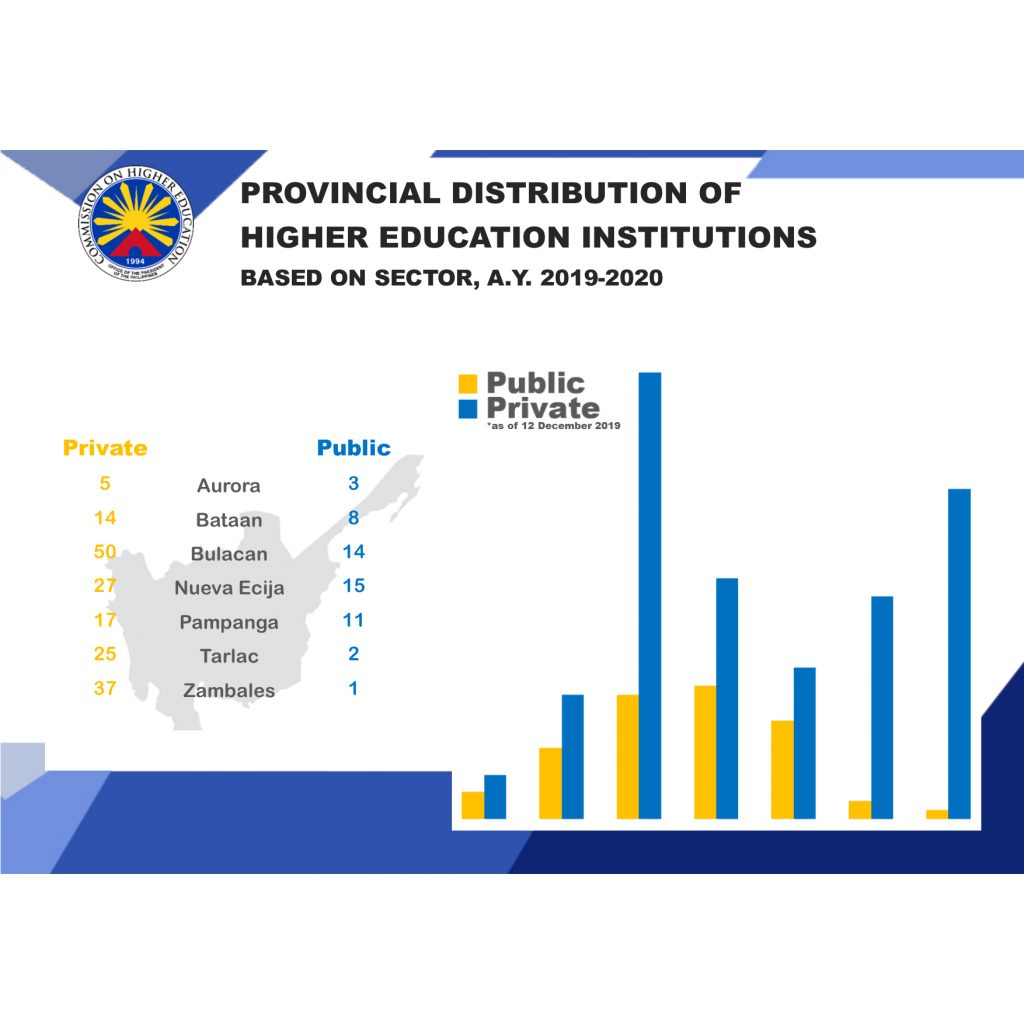 Provincial Distribution of HEIs