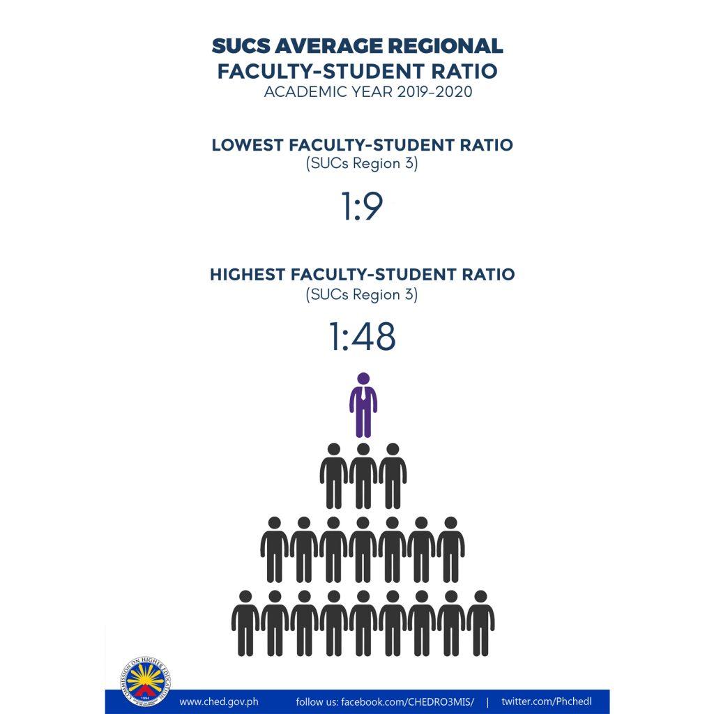 SUC average Regional Faculty-Student Ratio
