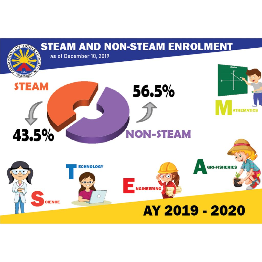 Steam and Non-Steam Enrollement
