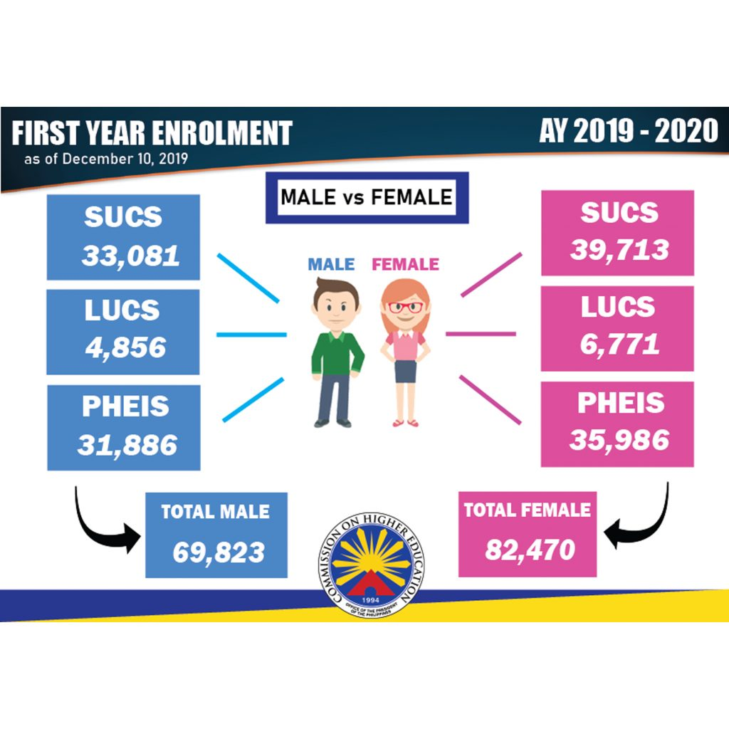 Total Number of First Year Enrollment